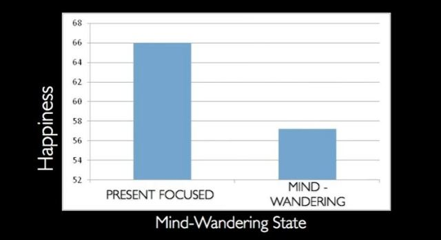 Chart from Matt Killingsworth Happiness Study